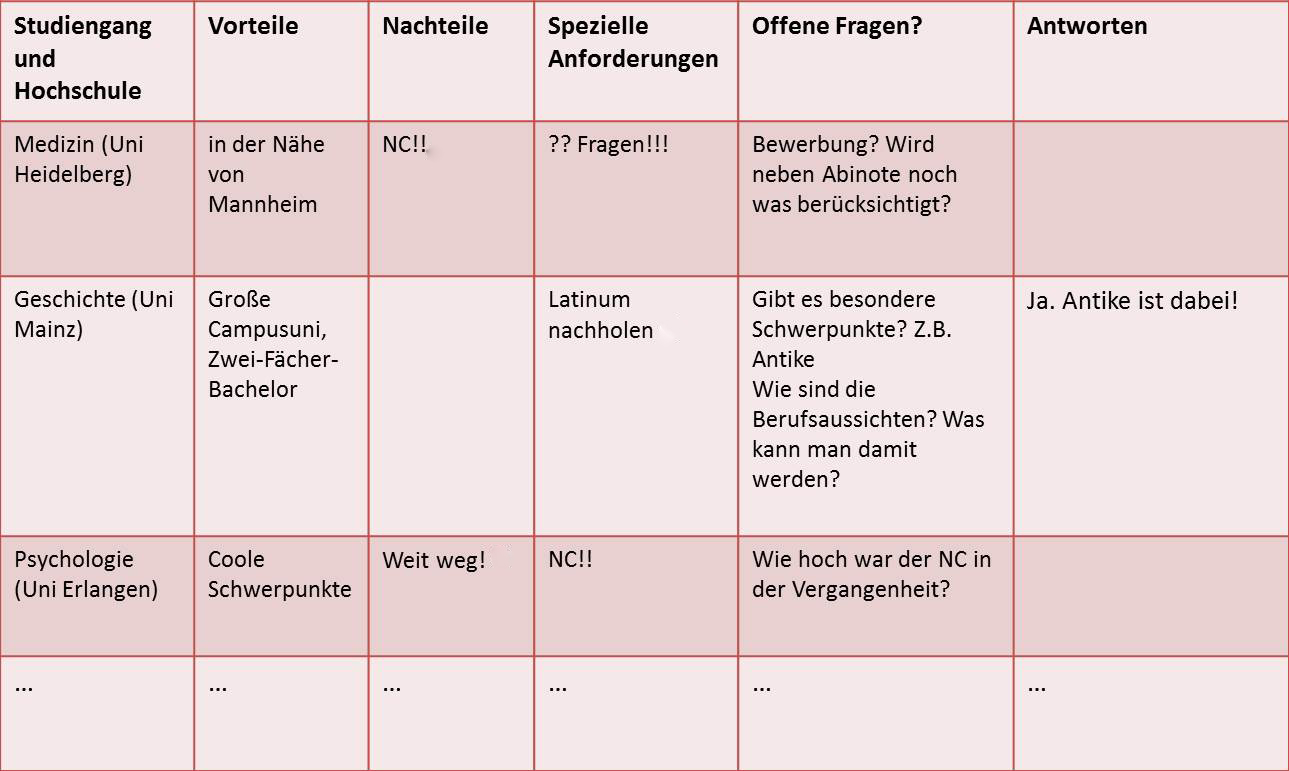 tabelle internet - Uni Mainz Bewerbung